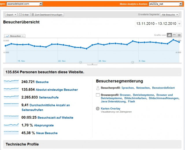 2010/12/14 Google Analytics