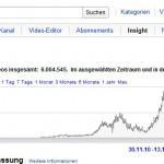 2010/12/14 YouTube Statistics