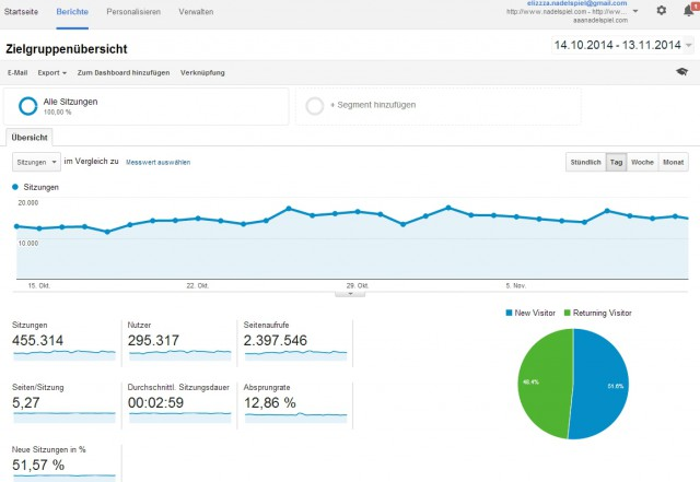 nadelspiel Google Analytics 11/2014