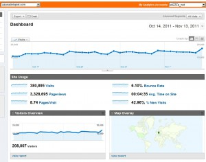 Google Analytics 30 Tage
