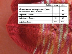 Bandspitze in Sockentabellen