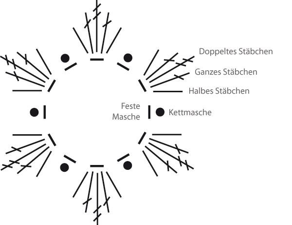 Einfache Häkelblumen mit Doppelstäbchen » Stricken und Häkeln mit ...