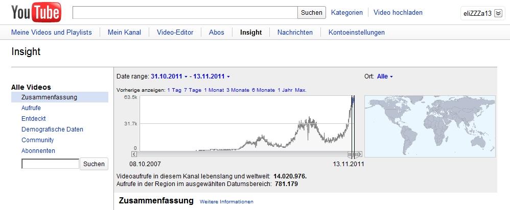 Youtube Kanal Statistik